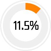 infographic-11.5-percent-orange
